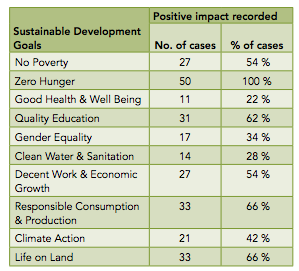 The number and percentage of case studies, fromthe total (50), that contribute to each of the tenmost relevant SDGs.